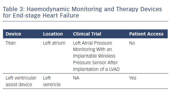 Haemodynamic Monitoring and Therapy Devices for End-stage Heart Failure