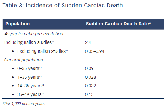Table 3: Incidence of Sudden Cardiac Death