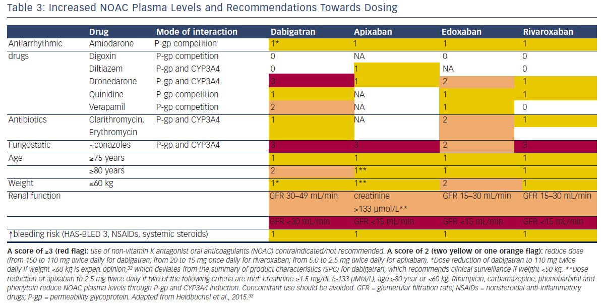 Table 3: Increased NOAC Plasma Levels and Recommendations Towards Dosing