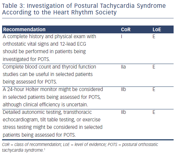 Table 3: Investigation of Postural Tachycardia Syndrome According to the Heart Rhythm Society