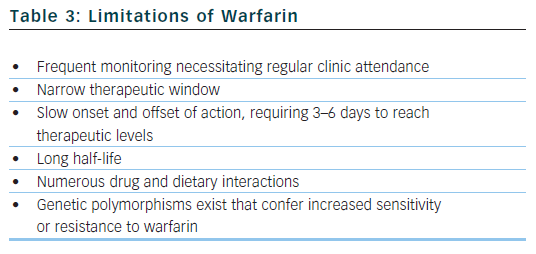 Limitations of Warfarina