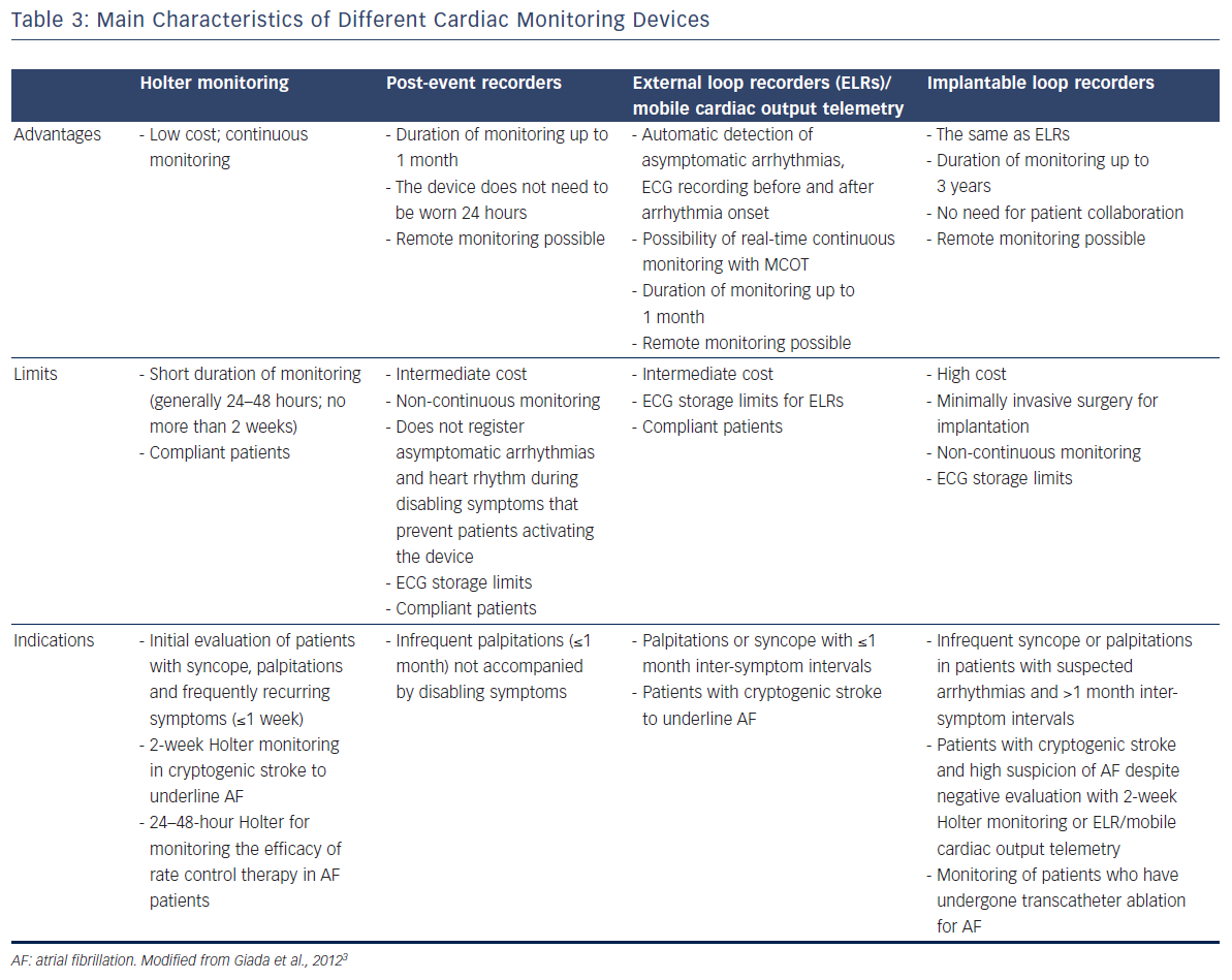 Table 3: Main Characteristics Of Different Cardiac Monitoring Devices