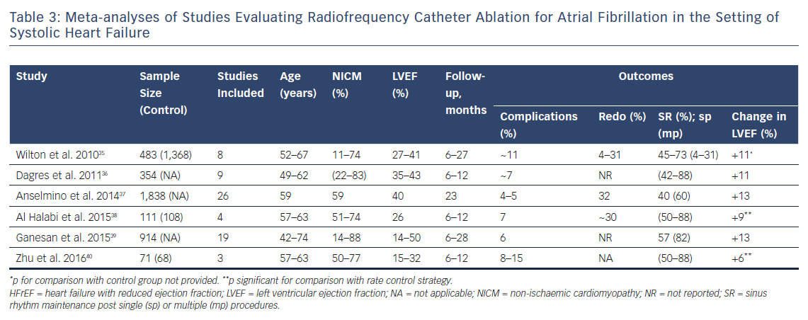 Meta-analyses of Studies Evaluating Radiofrequency Catheter Ablation for Atrial Fibrillation in the Setting of Systolic Heart Failure