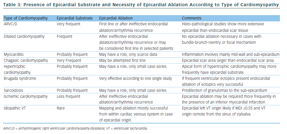 Table 3: Presence of Epicardial Substrate and Necessity of Epicardial Ablation According to Type of Cardiomyopathy