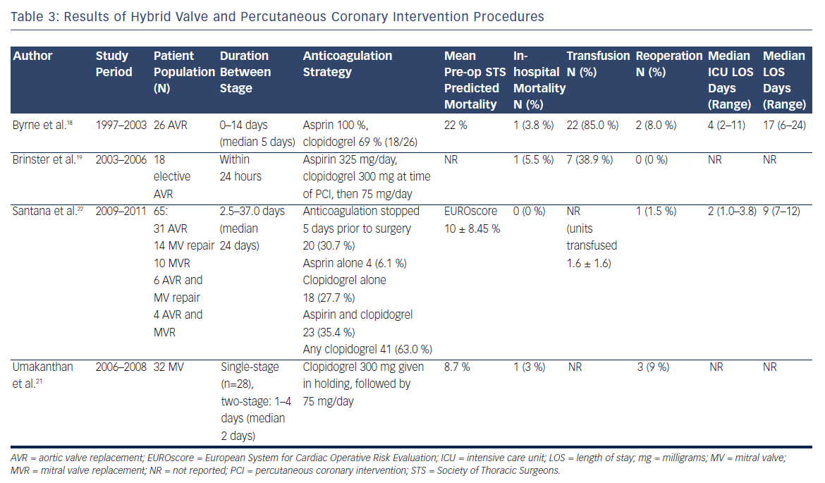 Results of Hybrid Valve and Percutaneous Coronary Intervention Procedures