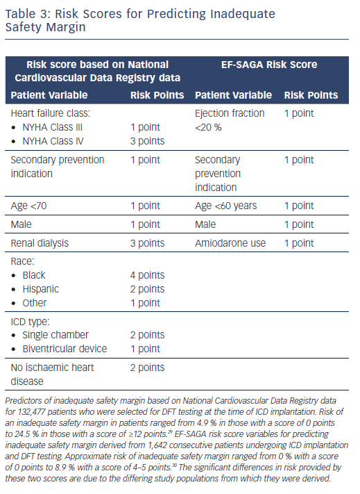 Risk Scores for Predicting Inadequate Safety Margin