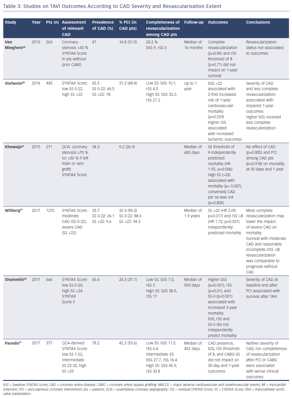 Table 3: Studies on TAVI Outcomes According to CAD Severity and Revascularisation Extent