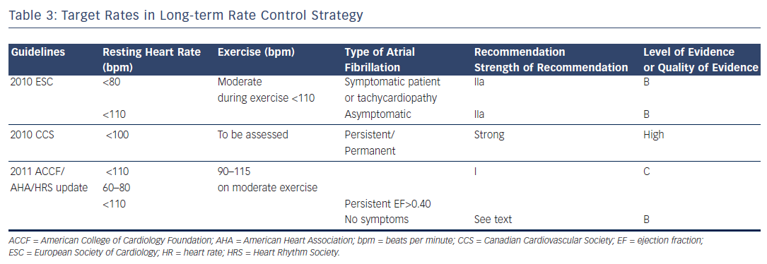 Table 3: Target Rates in Long-term Rate Control Strategy