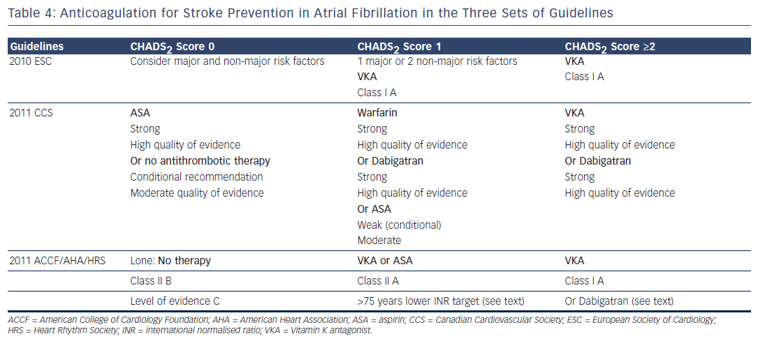 Table 4: Anticoagulation for Stroke Prevention in Atrial Fibrillation in the Three Sets of Guidelines