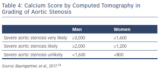 Table 4: Calcium Score by Computed Tomography in Grading of Aortic Stenosis