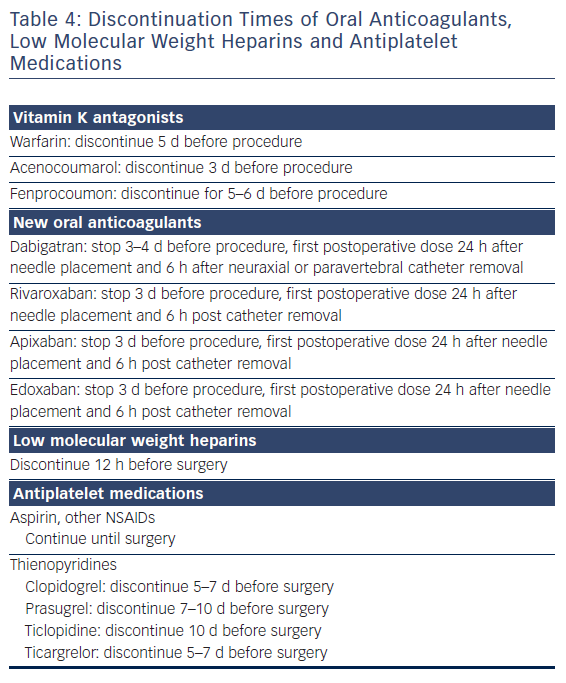 Table 4: Discontinuation Times of Oral Anticoagulants, Low Molecular Weight Heparins and Antiplatelet Medications