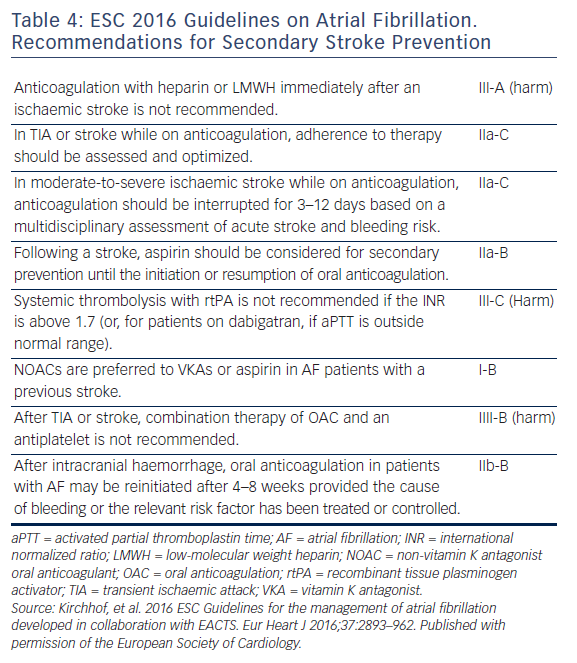 Table 4: ESC 2016 Guidelines on Atrial Fibrillation. Recommendations for Secondary Stroke Prevention