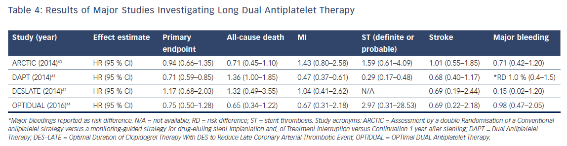 Results of Major Studies Investigating Long Dual Antiplatelet Therapy