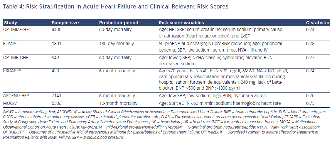 Table 4: Risk Stratification in Acute Heart Failure and Clinical Relevant Risk Scores
