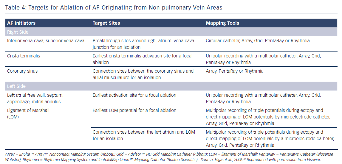 Targets for Ablation of AF Originating from Non-pulmonary Vein Areas