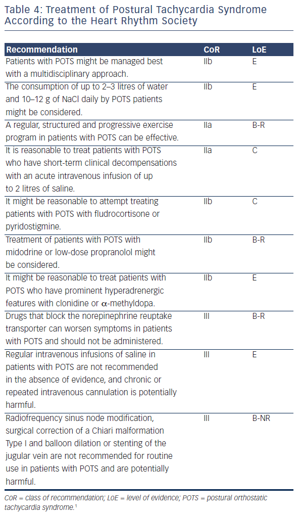 Table 4: Treatment of Postural Tachycardia Syndrome According to the Heart Rhythm Society