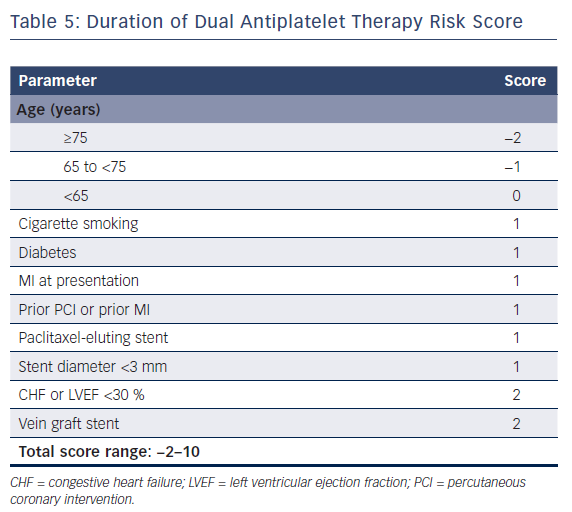 Duration of Dual Antiplatelet Therapy Risk Score