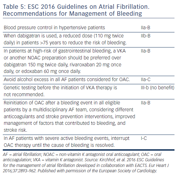 Table 5: ESC 2016 Guidelines on Atrial Fibrillation. Recommendations for Management of Bleeding