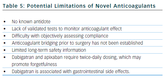 Potential Limitations of Novel Anticoagulants