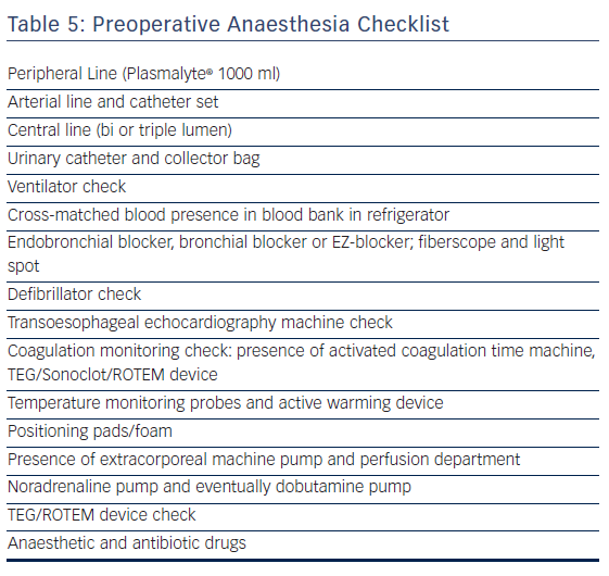 Preoperative Anaesthesia Checklist