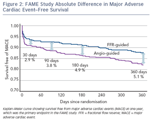 FAME Study Absolute Difference in Major Adverse Cardiac Event–Free Survival