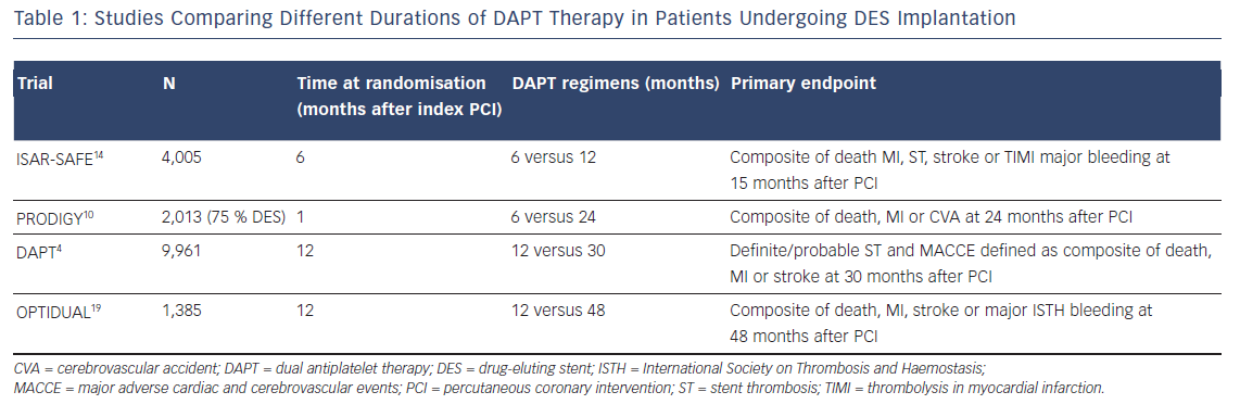 Table 1: Studies Comparing Different Durations of DAPT Therapy in Patients Undergoing DES Implantation