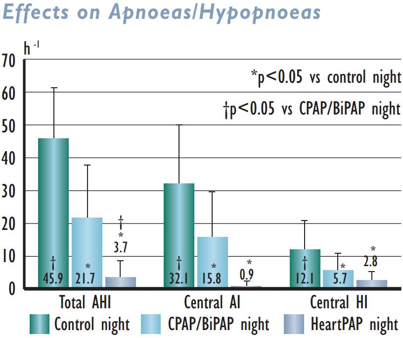 Effects of Apnoeas/Hypopnoeas