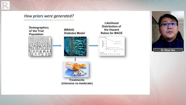 ADA 2020: A Bayesian Narrative of Glycaemic Control on MACE — Dr Shao Hui